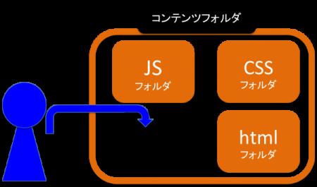 複数のhtml、css、JavaScriptを格納するコンテンツファイルのうち、index.htmlにアクセスする図