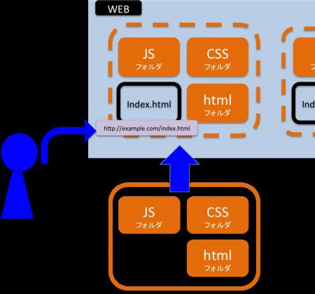 前の図のコンテンツをそのままサーバーにあげて、index.htmlにアクセスさせようとする図