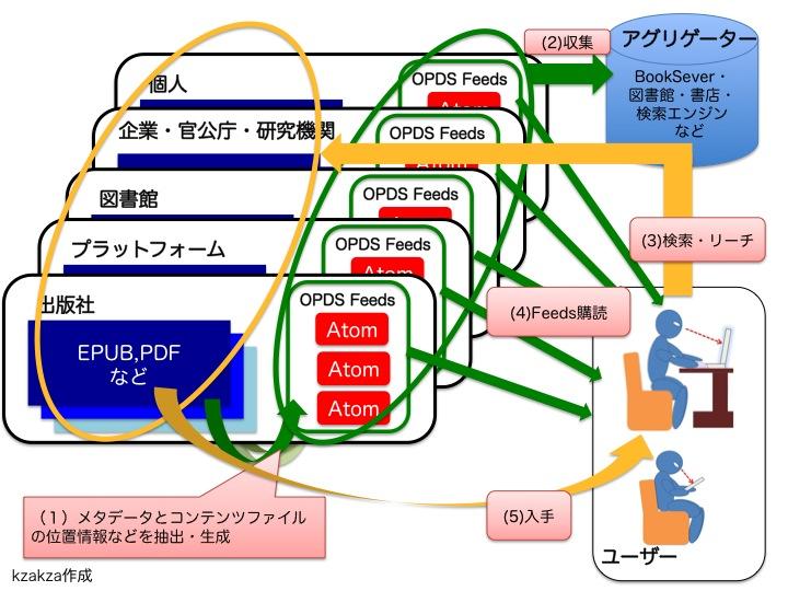 OPDSでリーチレイヤーの共有化を実現する図。フローとして1 電子書籍のプラットフォームだけではなく、出版社、公共機関や個人が電子書籍をウェブ上で公開した場合にはOPDS形式でメタデータをウェブ上に公開する、2 検索エンジンなどのアグリゲータがそのメタデータを収集する、3 ユーザーはOPDSアグリゲーターが提供する検索エンジンで電子書籍を検索する、4 あるいはRSSのようにOPDSを購読し、あるいは検索サービスのキーワードをキーとしたOPDSを購読して新着情報をチェックする、5 ほしい電子書籍がみつかったらOPDSに掲載される電子書籍のある場所を示すURIにアクセスする(有償の場合は販売サイトのページ)