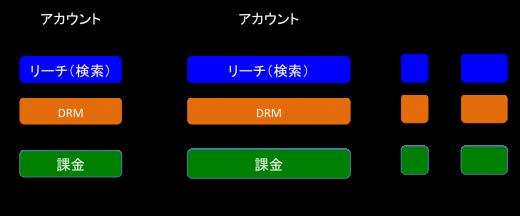複数のプラットフォーマーがアカウント、リーチ(検索)、DRM、課金をそれぞれで抱えている図