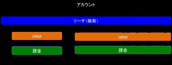 4つのプラットフォームの図。アカウントと検索(リーチ)レイヤーを4つのプラットフォームが共有している。また、うち、3つのプラットフォームはDRM、課金レイヤーも共有している