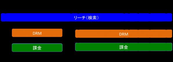 前の図からアカウントレイヤーを省略した図