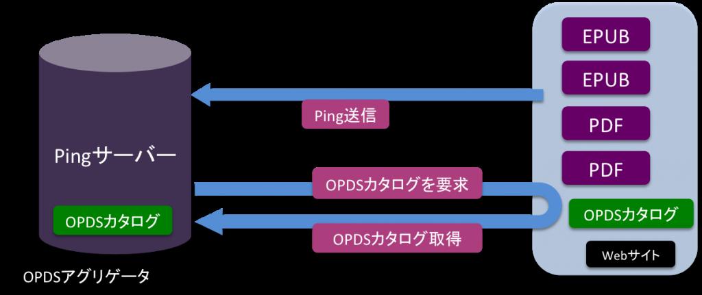 Webサイトが電子書籍カタログ(OPDSカタログ)を更新したことをOPDSアグリテータが設置するPingサーバーに通知する(Ping送信)。OPDSアグリテータは更新されたOPDSカタログを通知したWebサーバーから取得し、1つの大きなOPDSカタログに集約する