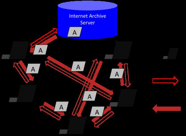ある1台の端末がサーバーからダウンロードしたコンテンツAを複数のクライアント同士でP2Pで共有している