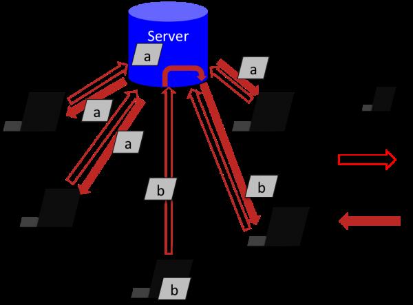 クライアントサーバモデルのイメージ図。1台のサーバーに複数のクライントがリクエストをだして同じリソースを取得している図。