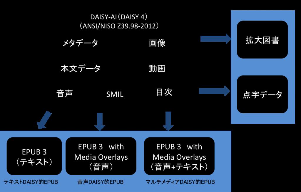 メタデータ、音声、本文データ、SMILなどを持った交換フォーマットDAISY AI(ANSI/NISO Z39.98-2012)から配布フォーマットであるEPUBと点字データ、拡大図書などに変換される図です