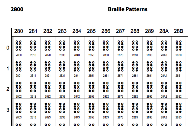 Unicode 6.2のBraille Patterns