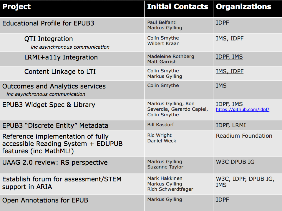 "プロジェクト名: Educational Profile for EPUB3, QTI Integration, LRMI+a11y Integration, Content Linkage to LTI, Outcomes and Analytics services, EPUB3 Widget Spec & Library, EPUB3 ""Discrete Entity"" Metadata, Reference implementation of fully, accessible Reading System + EDUPUB features (inc MathML!), UAAG 2.0 review: RS perspective, Establish forum for assessment/STEM, Open Annotations for EPUB"
