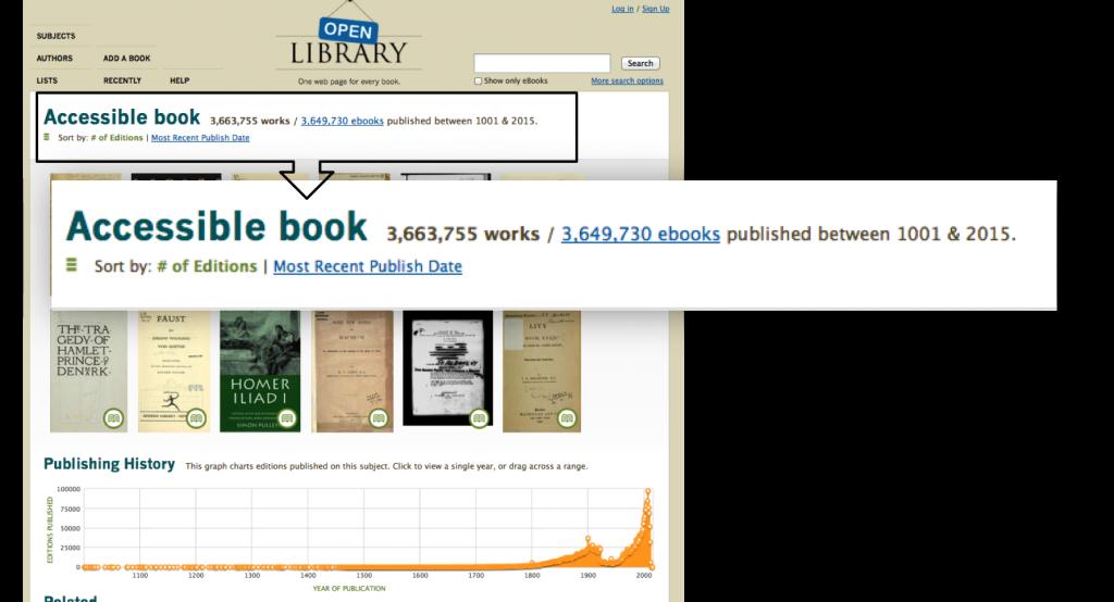 Open LibraryのAccessible bookのスクリーンショット。2014年7月3日現在で3,663,755 works / 3,649,730 ebooksのコンテンツが提供できることが表示されている