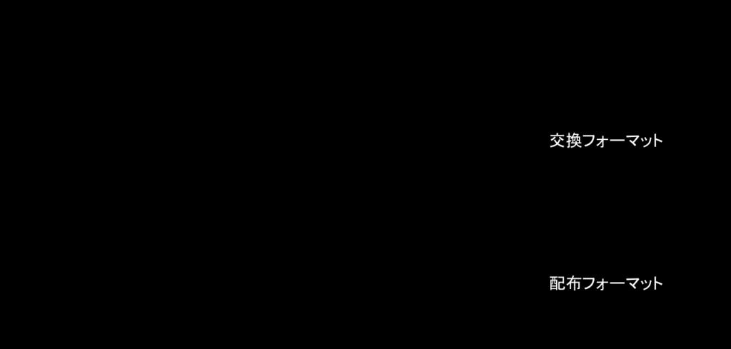 DAISYのバージョンの図。DAISY2.02からDAISY3、続いて、DAISY4世代へ。DAISY4世代は交換フォーマットと配布フォーマットに分かれ。交換フォーマットはDAISY AI(ANSI/NISO Z39.98-2012)、配布フォーマットがEPUB