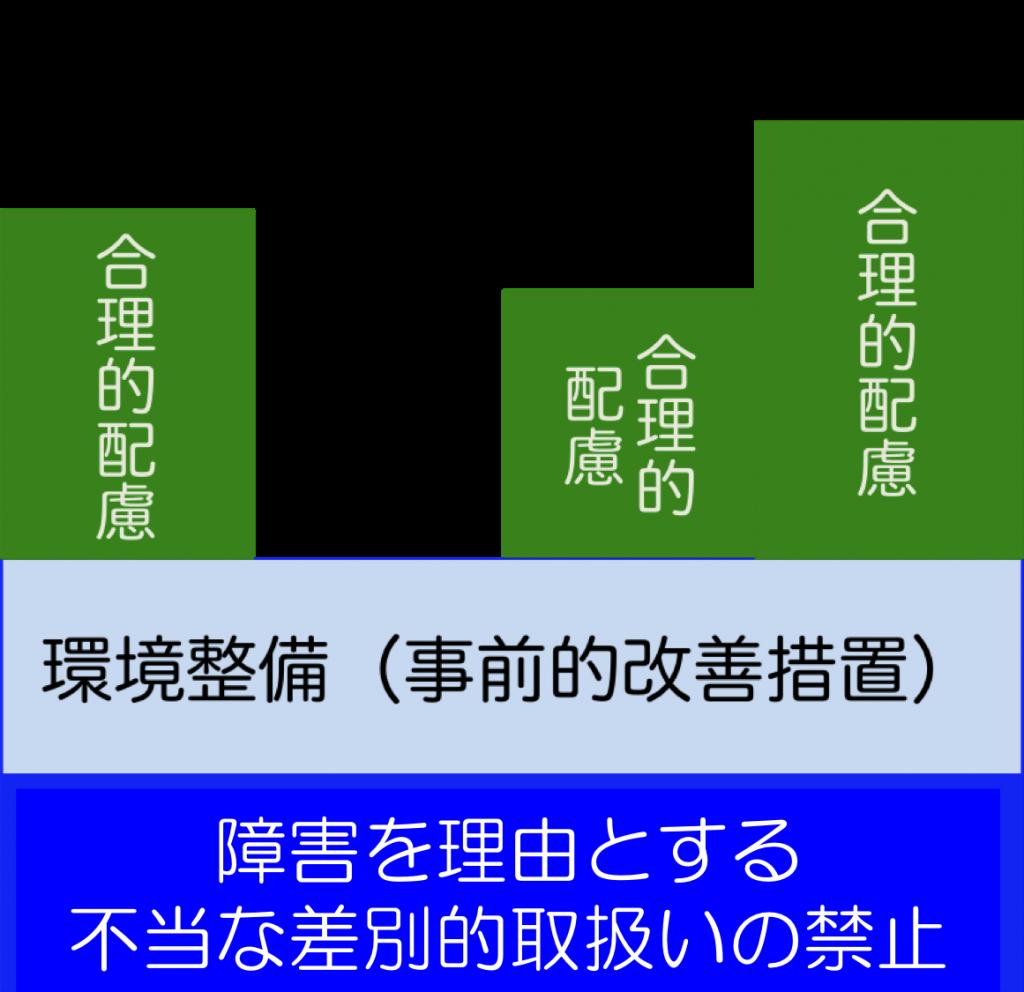 三層構造の図である。一番下の層が「不当な差別的取扱いの禁止」、次の層が「環境の整備(事前的改善措置)」、そして、一番上の層が「合理的配慮」。「合理的配慮」については、ケースAからケースDまで異なる高さで表されており、ケースBについては、高さが0、つまり、「合理的配慮」がない。