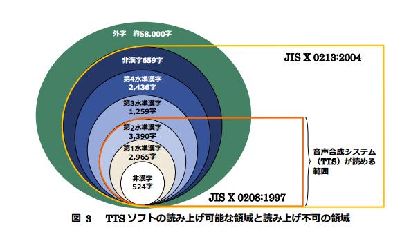 図 3 TTS ソフトの読み上げ可能な領域と読み上げ不可の領域。音声合成システム(TTS)が読める範囲は、JIS X 0208:1997の範囲、つまり、第2水準までの6879文字であり、JIS X 0213:2004に含まれている文字で第3水準以降の4354文字はTTSでの読み上げに対応してないことが示されている