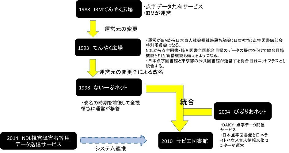 電子図書館サービスの経緯をまとめた図です。時系列に1988年 IBMてんやく広場、1993年てんやく広場(運営がIBMから日本盲人社会福祉施設協議会に移ったことによる改名)、1998年 ないーぶネット(てんやく広場から名称を変更)、2004年 びぶりおネット(日本点字図書館と日本ライトハウスによるDAISY配信サービス)、2010年 サピエ図書館(ないーぶネットとびぶりおネットの統合、2014年 NDLの視覚障害者等用データ送信サービス