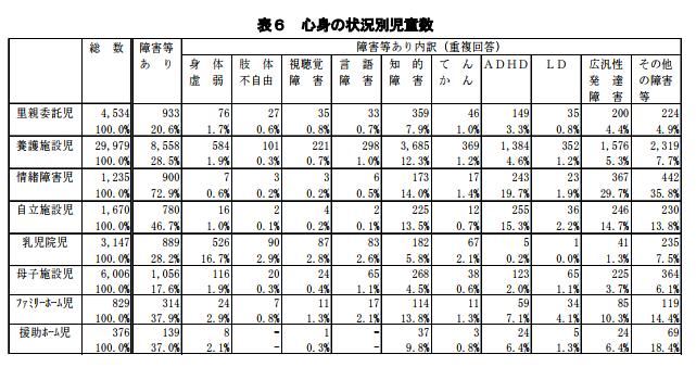 「表6 心身の状況別児童数」の表。厚生労働省が公開している同じ表のエクセルファイルへリンクをこの後に掲載しています。