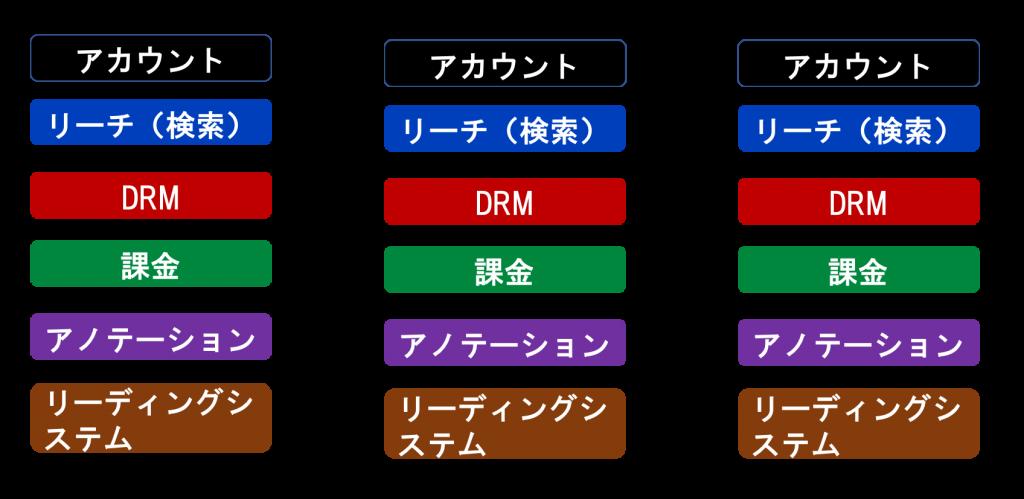 プラットフォーマーがアカウント、リーチ(検索)、DRM、課金、アノテーション、リーディングシステムをそれぞれで抱えている図