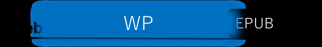 Webと出版を両端において、WPの位置づけを示した図。Webが左、出版が右端にあり、出版のすぐそばにEPUBがあり、EPUBとWebの少し間のあるところにWPがEPUBとwebに重なりつつ置かれています