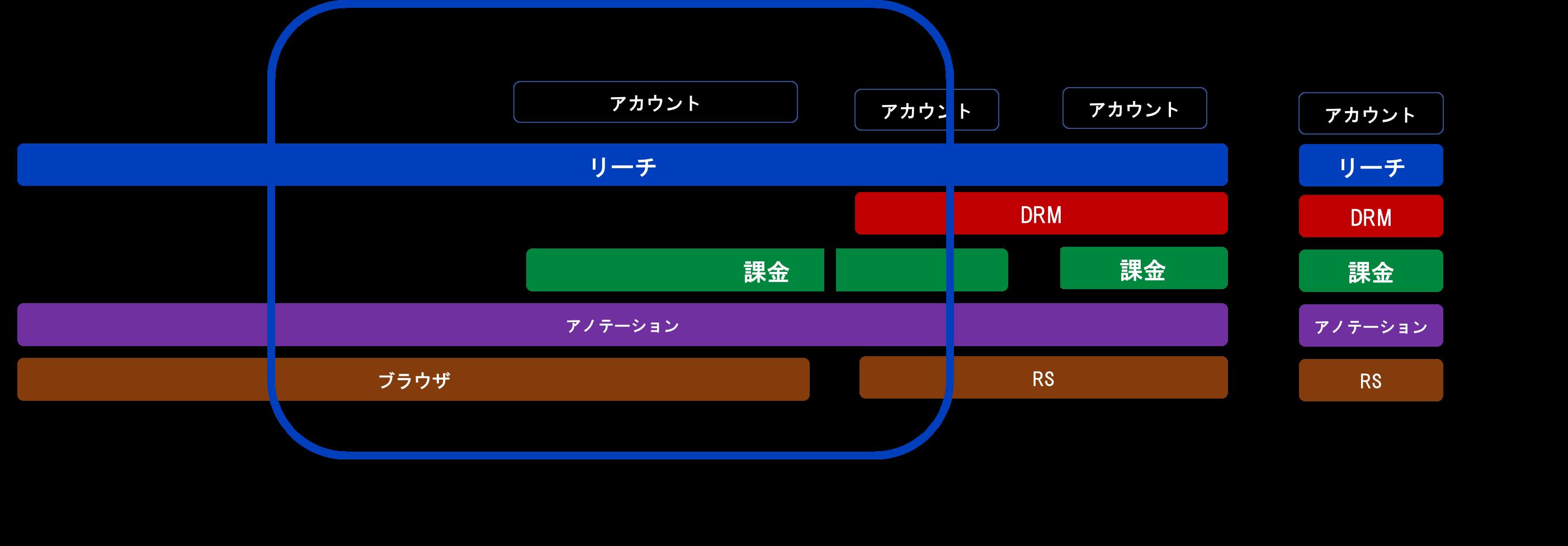 左端にWeb、右端に電子書籍、中央にWPがある横軸の図で、アカウント、リーチ(検索)、DRM、課金、アノテーション、リーディングシステムの各レイヤーが並んでいる図。webはリーチ、アノテーション、ブラウザのレイヤーを有している(アカウント、DRM、課金レイヤーはない)。最も右端の電子書籍部分はプラットフォーマーが全てのレイヤーを独自に囲い込んでいるが、中央に近づくと、一部のレイヤー(リーチ、アノテーション、DRM、リーディングシステム)を他の電子書籍プラットフォーマーと共有したり、WPともレイヤー(リーチ、アノテーションなど)を共有している。中間にあるWPはWebよりな位置ではWebと同じレイヤー構造で、電子書籍よりの位置では、アノテーションや課金は電子書籍とレイヤーを共有している。