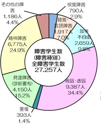 円グラフ。全障害学生数27257人。内訳は次のとおり。視覚障害 790人 2.9%、聴覚・言語障害 1917人 7.0%、肢体不自由 2659人 9.8%、病弱・虚弱 9387人 22.3%、発達障害(診断書有)4150人 15.2%、精神障害 6775人 24.9%、その他の障害 1186人 4.4%